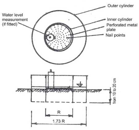 556618f6f94b88 double ring infiltrometer Double Ring Diagram ...